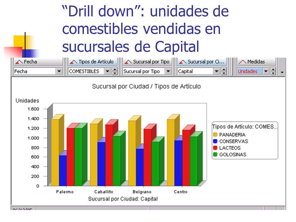 Drill down: unidades de comestibles vendidas en sucursales de Capital