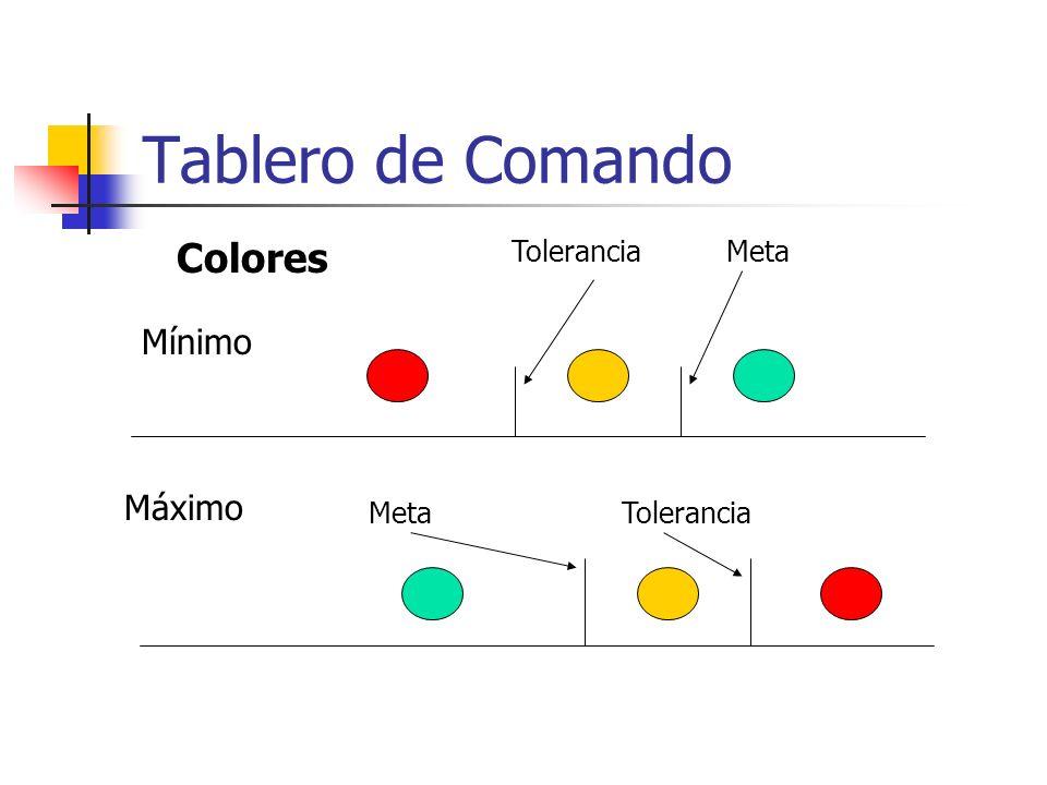 Colores Mínimo MetaTolerancia Máximo MetaTolerancia