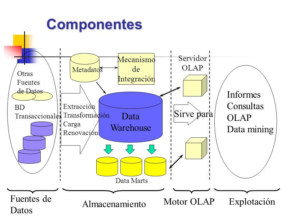 Componentes Data Warehouse Extracción Transformación Carga Renovación Motor OLAP Informes Consultas OLAP Data mining Mecanismo de Integración Metadato