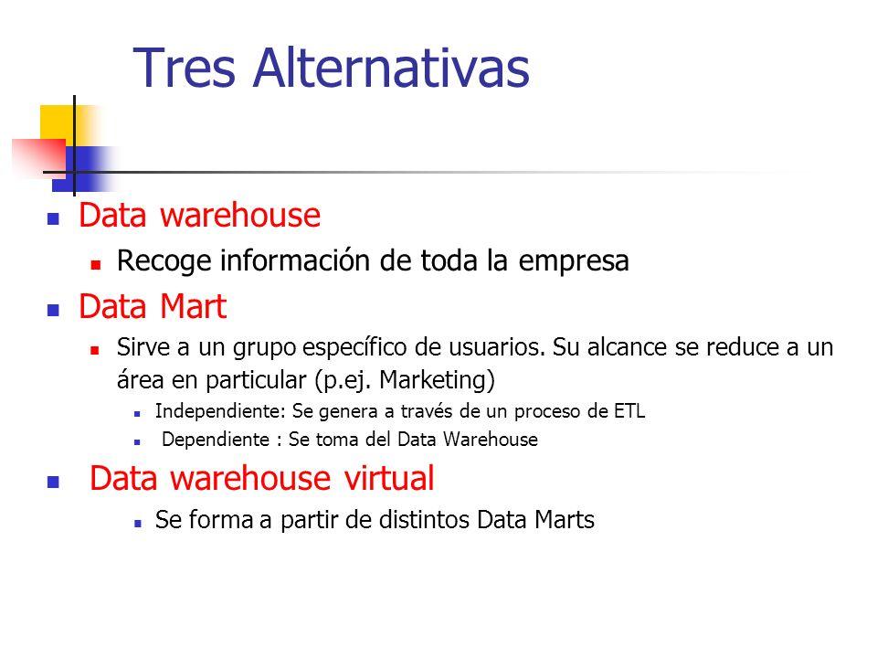 Tres Alternativas Data warehouse Recoge información de toda la empresa Data Mart Sirve a un grupo específico de usuarios. Su alcance se reduce a un ár