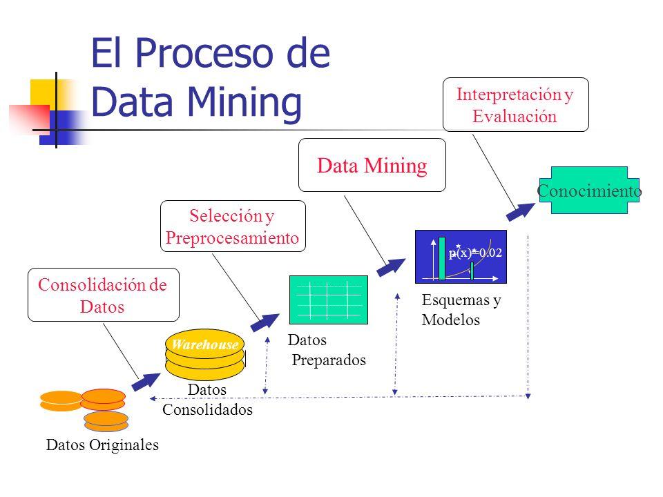 Selección y Preprocesamiento Data Mining Interpretación y Evaluación Consolidación de Datos Conocimiento p(x)=0.02 Warehouse Datos Originales Esquemas