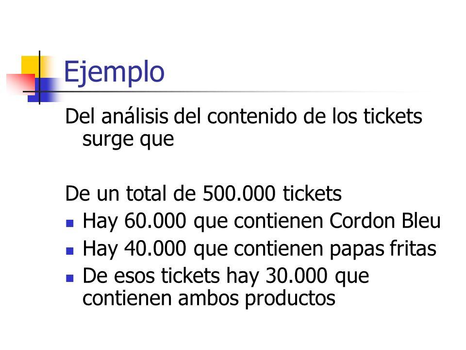 Ejemplo Del análisis del contenido de los tickets surge que De un total de 500.000 tickets Hay 60.000 que contienen Cordon Bleu Hay 40.000 que contien