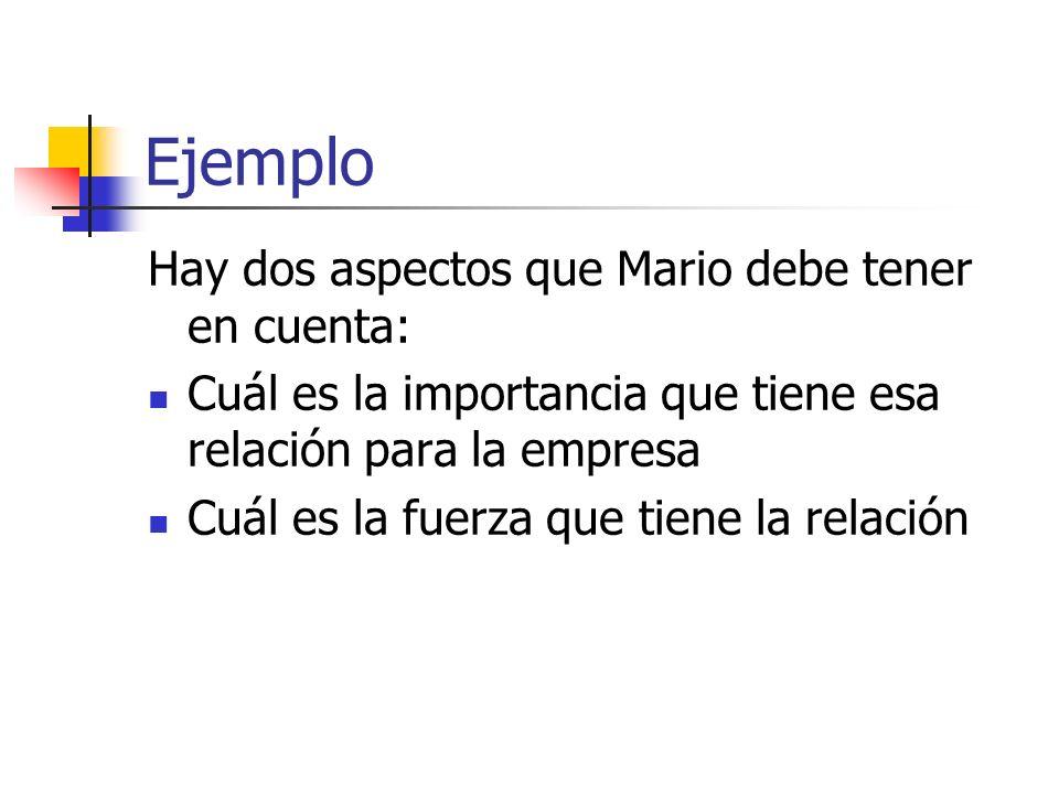 Ejemplo Hay dos aspectos que Mario debe tener en cuenta: Cuál es la importancia que tiene esa relación para la empresa Cuál es la fuerza que tiene la