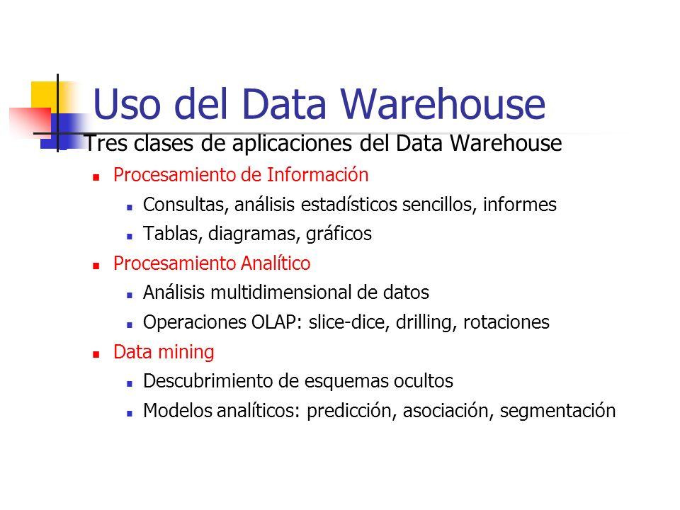 Uso del Data Warehouse Tres clases de aplicaciones del Data Warehouse Procesamiento de Información Consultas, análisis estadísticos sencillos, informe