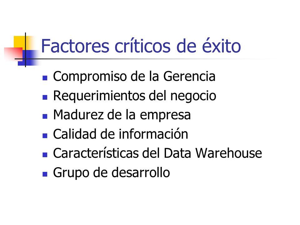 Factores críticos de éxito Compromiso de la Gerencia Requerimientos del negocio Madurez de la empresa Calidad de información Características del Data