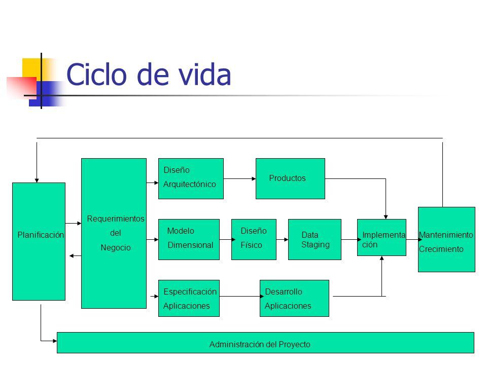 Ciclo de vida Planificación Requerimientos del Negocio Modelo Dimensional Diseño Arquitectónico Productos Diseño Físico Data Staging Especificación Ap