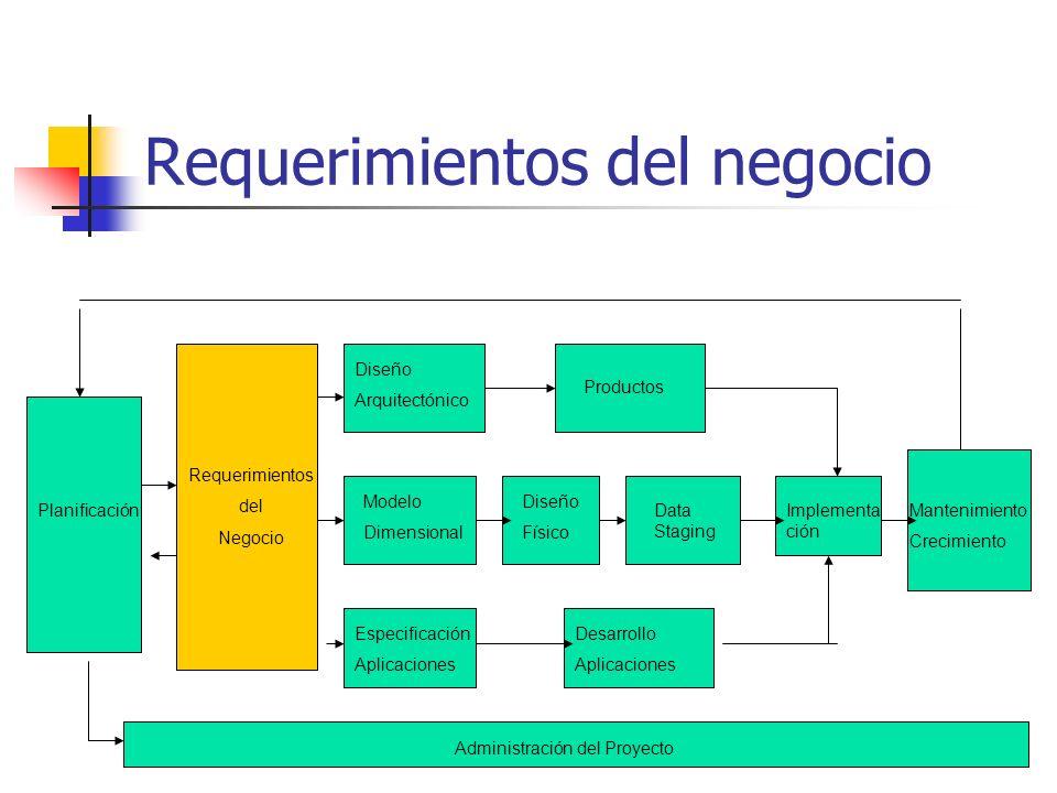 Requerimientos del negocio Planificación Requerimientos del Negocio Modelo Dimensional Diseño Arquitectónico Productos Diseño Físico Data Staging Espe