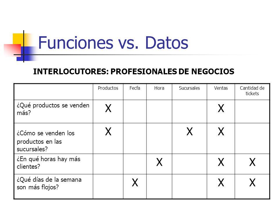 Funciones vs. Datos ProductosFecfaHoraSucursalesVentasCantidad de tickets ¿Qué productos se venden más? XX ¿Cómo se venden los productos en las sucurs