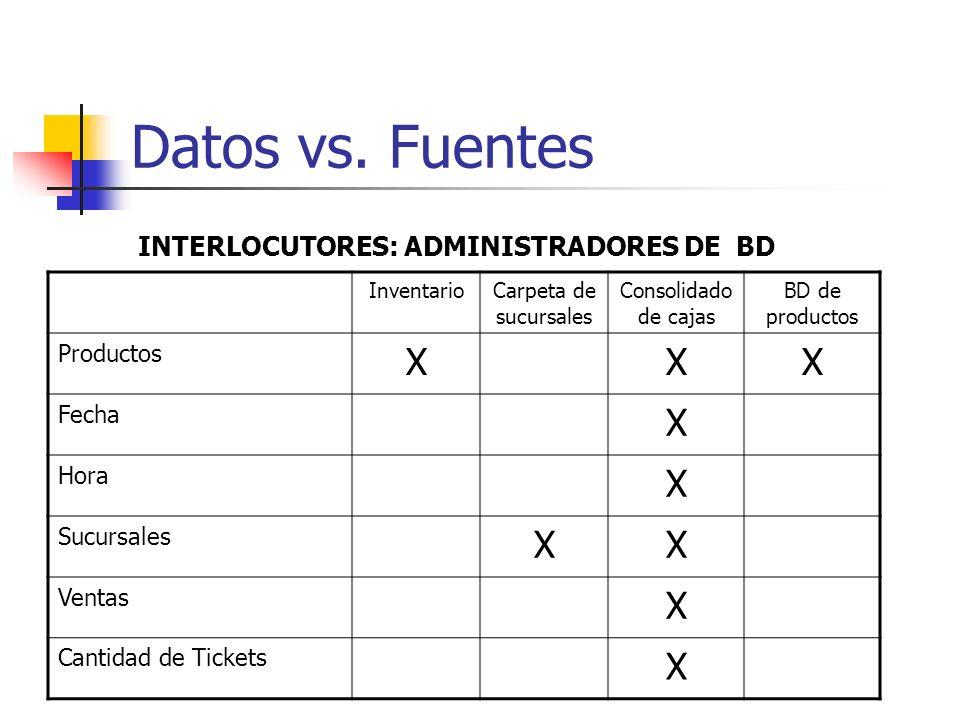 Datos vs. Fuentes InventarioCarpeta de sucursales Consolidado de cajas BD de productos Productos XXX Fecha X Hora X Sucursales XX Ventas X Cantidad de