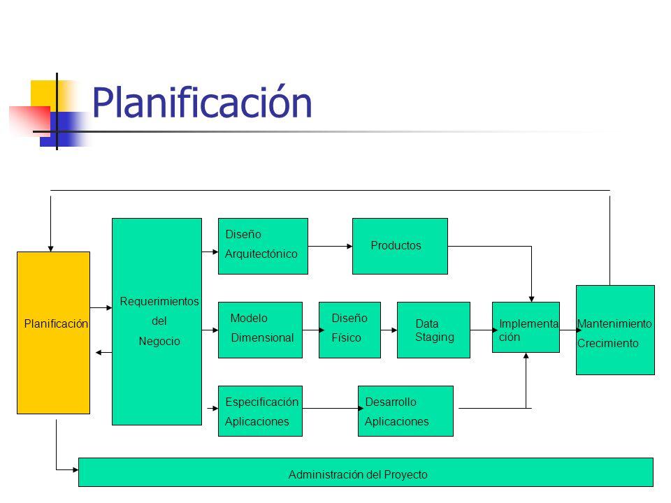 Planificación Requerimientos del Negocio Modelo Dimensional Diseño Arquitectónico Productos Diseño Físico Data Staging Especificación Aplicaciones Des