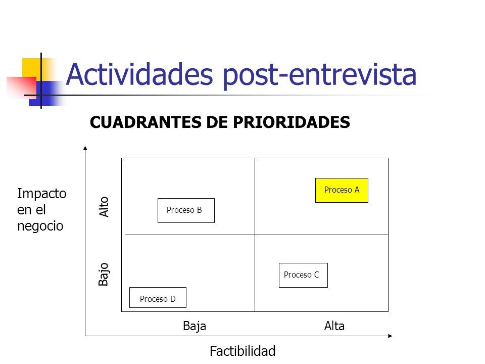 Actividades post-entrevista Impacto en el negocio Factibilidad CUADRANTES DE PRIORIDADES Alto Bajo BajaAlta Proceso A Proceso B Proceso D Proceso C