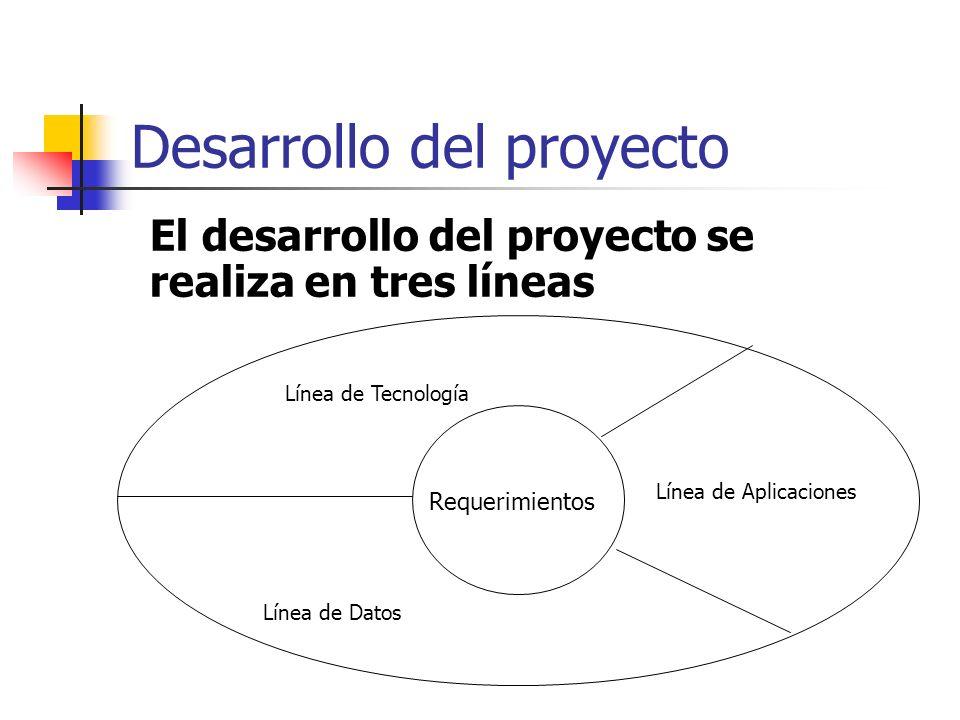 Desarrollo del proyecto Requerimientos Línea de Tecnología Línea de Datos Línea de Aplicaciones El desarrollo del proyecto se realiza en tres líneas