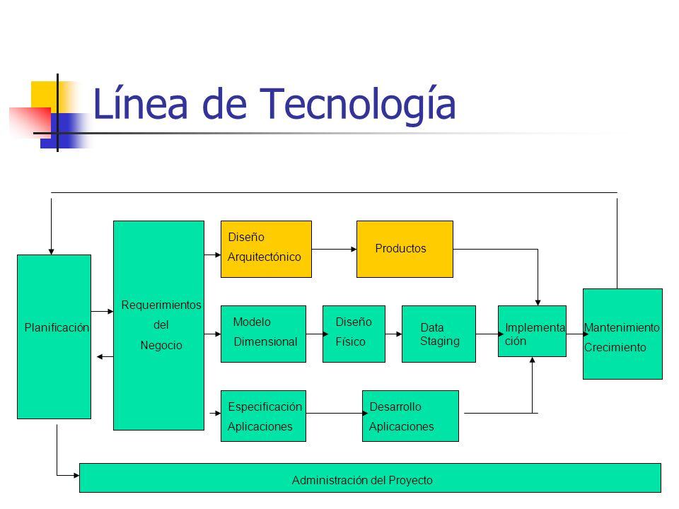 Línea de Tecnología Planificación Requerimientos del Negocio Modelo Dimensional Diseño Arquitectónico Productos Diseño Físico Data Staging Especificac