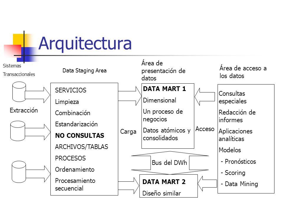 Arquitectura Sistemas Transaccionales Data Staging Area Área de presentación de datos Área de acceso a los datos Bus del DWh Extracción SERVICIOS Limp