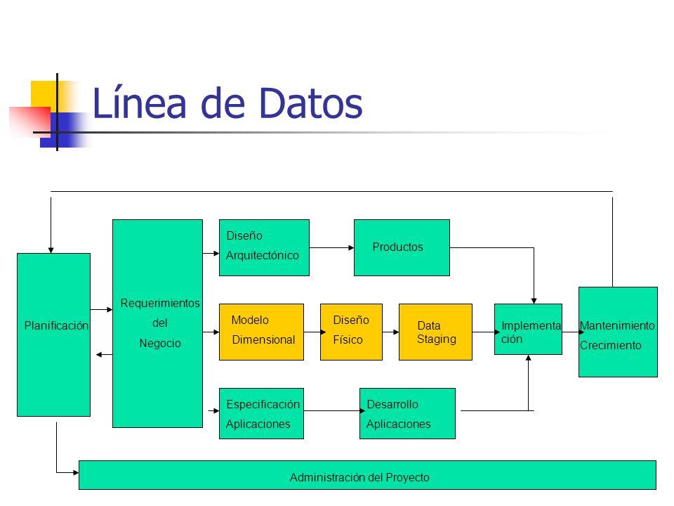 Línea de Datos Planificación Requerimientos del Negocio Modelo Dimensional Diseño Arquitectónico Productos Diseño Físico Data Staging Especificación A