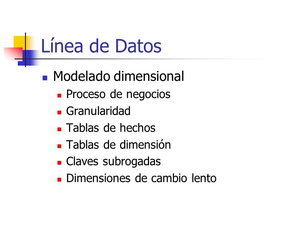 Línea de Datos Modelado dimensional Proceso de negocios Granularidad Tablas de hechos Tablas de dimensión Claves subrogadas Dimensiones de cambio lent