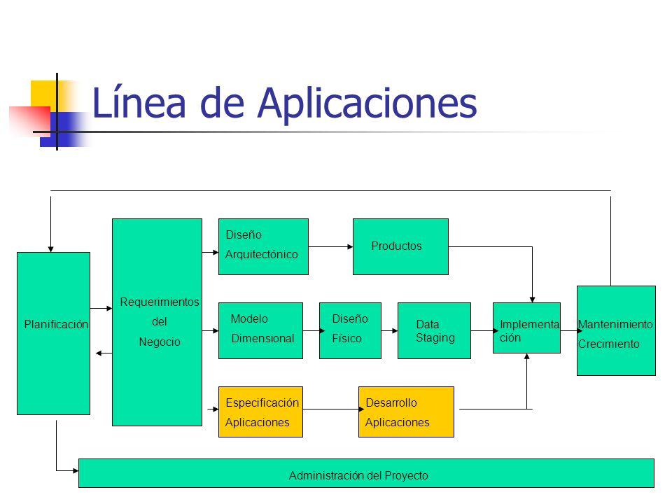 Línea de Aplicaciones Planificación Requerimientos del Negocio Modelo Dimensional Diseño Arquitectónico Productos Diseño Físico Data Staging Especific