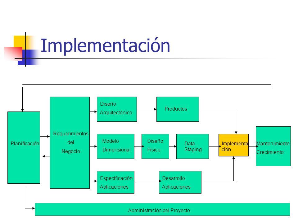 Implementación Planificación Requerimientos del Negocio Modelo Dimensional Diseño Arquitectónico Productos Diseño Físico Data Staging Especificación A