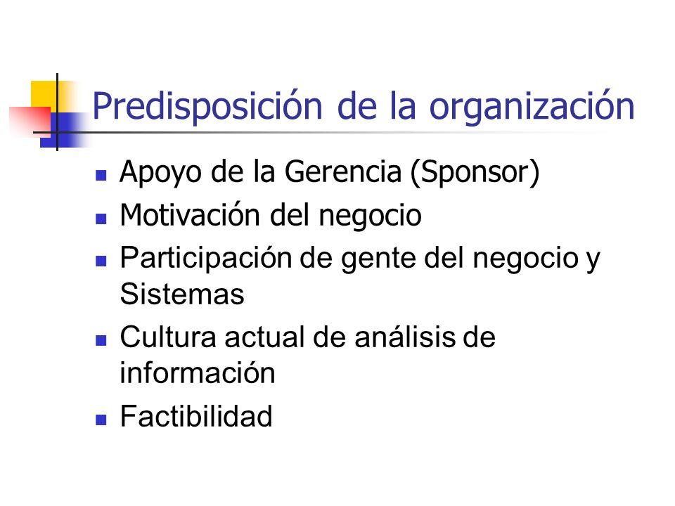 Predisposición de la organización Apoyo de la Gerencia (Sponsor) Motivación del negocio Participación de gente del negocio y Sistemas Cultura actual d