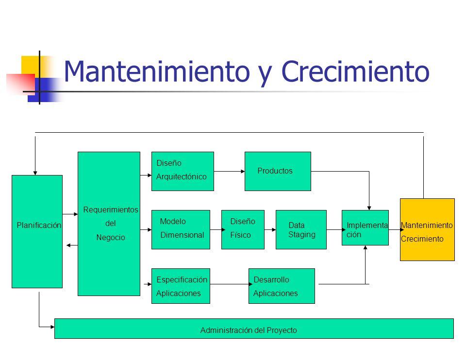 Mantenimiento y Crecimiento Planificación Requerimientos del Negocio Modelo Dimensional Diseño Arquitectónico Productos Diseño Físico Data Staging Esp