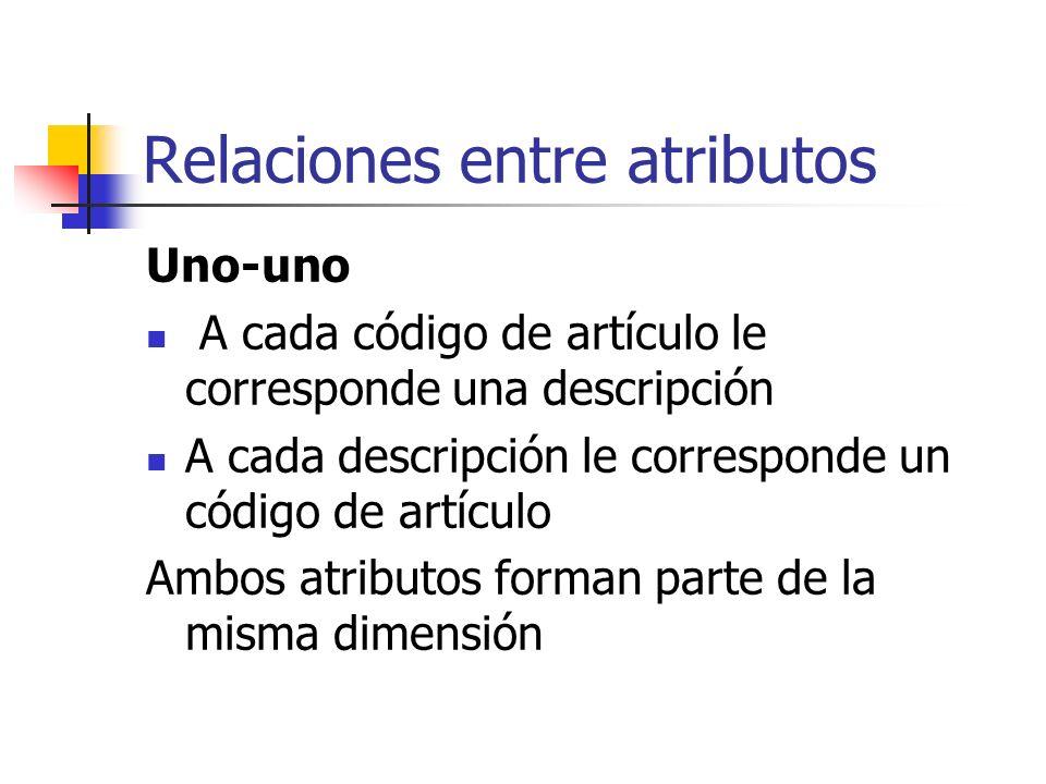 Relaciones entre atributos Uno-uno A cada código de artículo le corresponde una descripción A cada descripción le corresponde un código de artículo Am