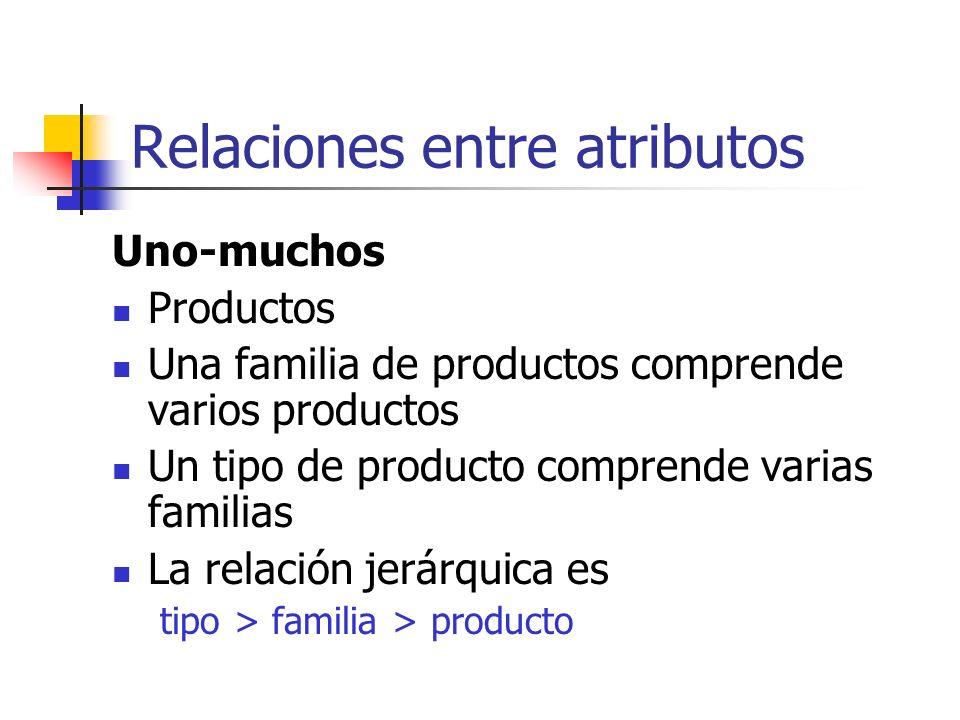 Relaciones entre atributos Uno-muchos Productos Una familia de productos comprende varios productos Un tipo de producto comprende varias familias La r