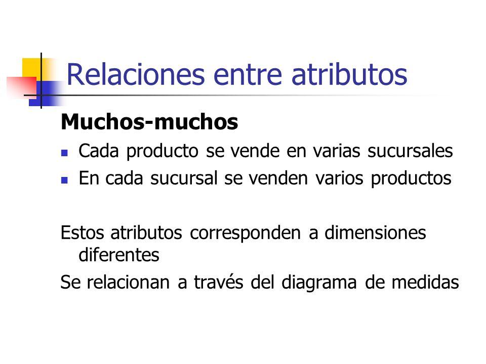 Relaciones entre atributos Muchos-muchos Cada producto se vende en varias sucursales En cada sucursal se venden varios productos Estos atributos corre