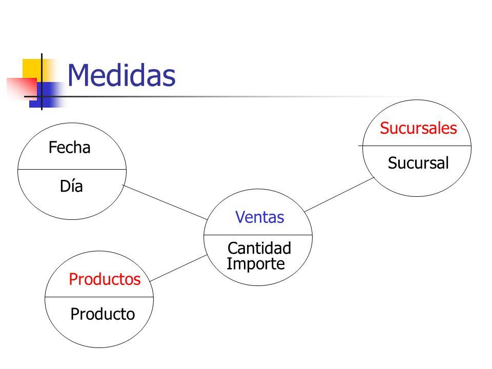 Medidas Fecha Día Productos Producto Ventas Cantidad Sucursales Sucursal Importe