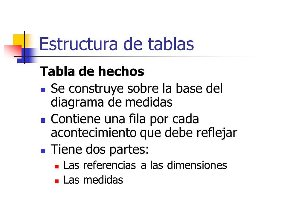 Estructura de tablas Tabla de hechos Se construye sobre la base del diagrama de medidas Contiene una fila por cada acontecimiento que debe reflejar Ti