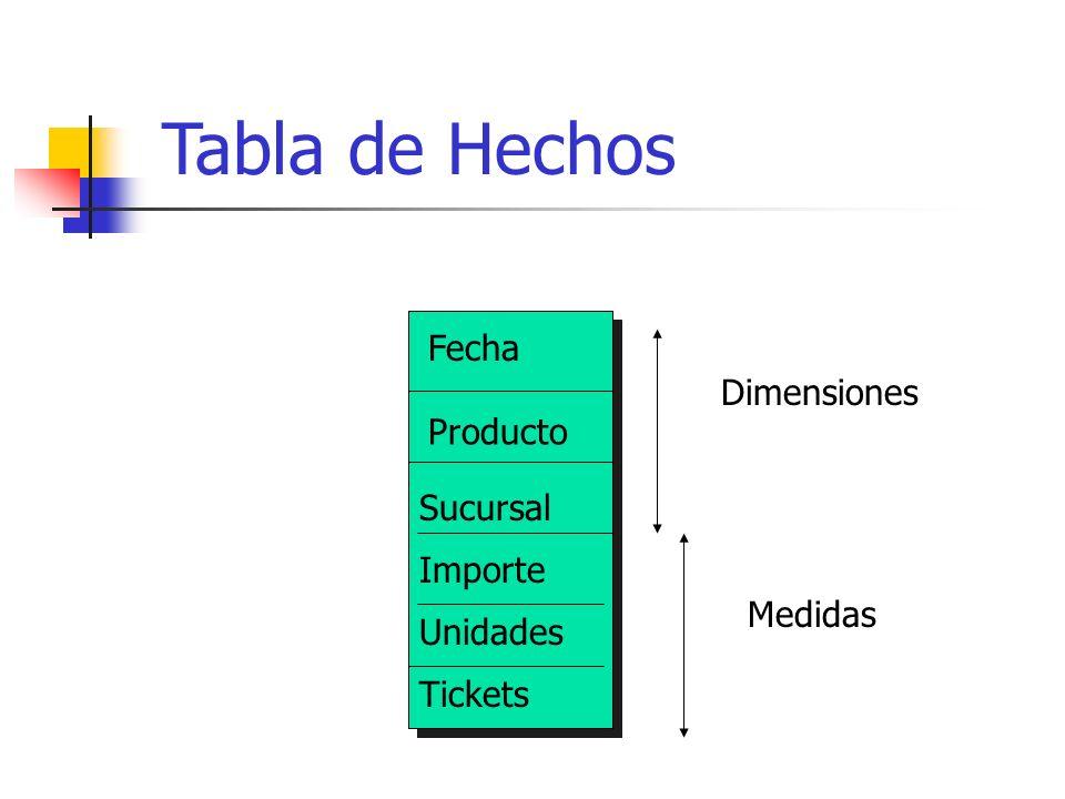 Fecha Producto Sucursal Importe Unidades Tickets Dimensiones Medidas Tabla de Hechos