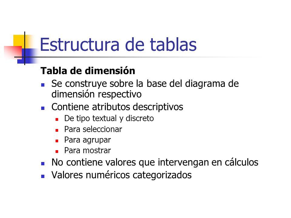 Estructura de tablas Tabla de dimensión Se construye sobre la base del diagrama de dimensión respectivo Contiene atributos descriptivos De tipo textua