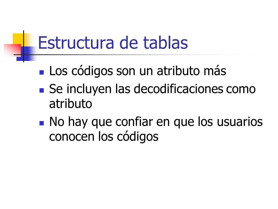 Estructura de tablas Los códigos son un atributo más Se incluyen las decodificaciones como atributo No hay que confiar en que los usuarios conocen los