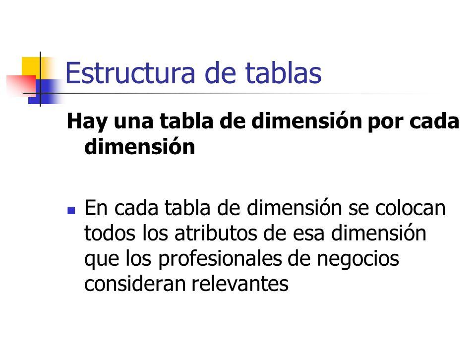 Estructura de tablas Hay una tabla de dimensión por cada dimensión En cada tabla de dimensión se colocan todos los atributos de esa dimensión que los