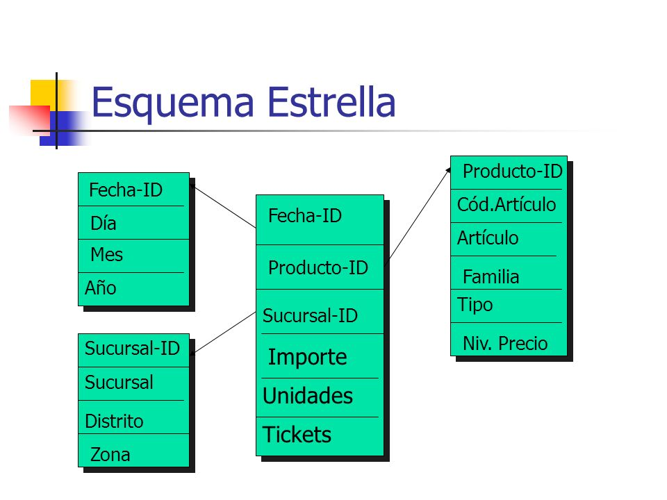 Fecha-ID Producto-ID Sucursal-ID Importe Unidades Tickets Fecha-ID Día Mes Año Sucursal-ID Sucursal Distrito Zona Producto-ID Cód.Artículo Artículo Fa