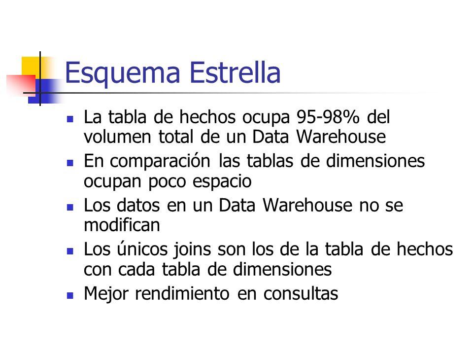 Esquema Estrella La tabla de hechos ocupa 95-98% del volumen total de un Data Warehouse En comparación las tablas de dimensiones ocupan poco espacio L