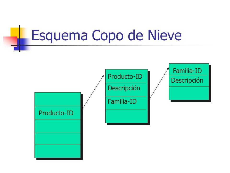 Esquema Copo de Nieve Producto-ID Descripción Familia-ID Descripción