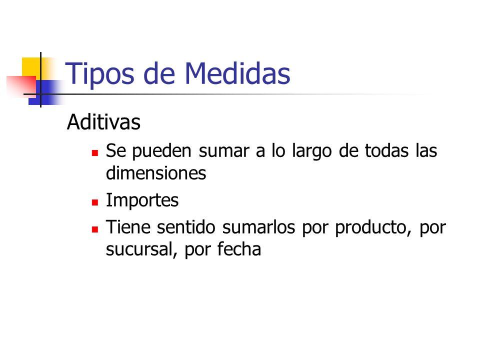 Tipos de Medidas Aditivas Se pueden sumar a lo largo de todas las dimensiones Importes Tiene sentido sumarlos por producto, por sucursal, por fecha