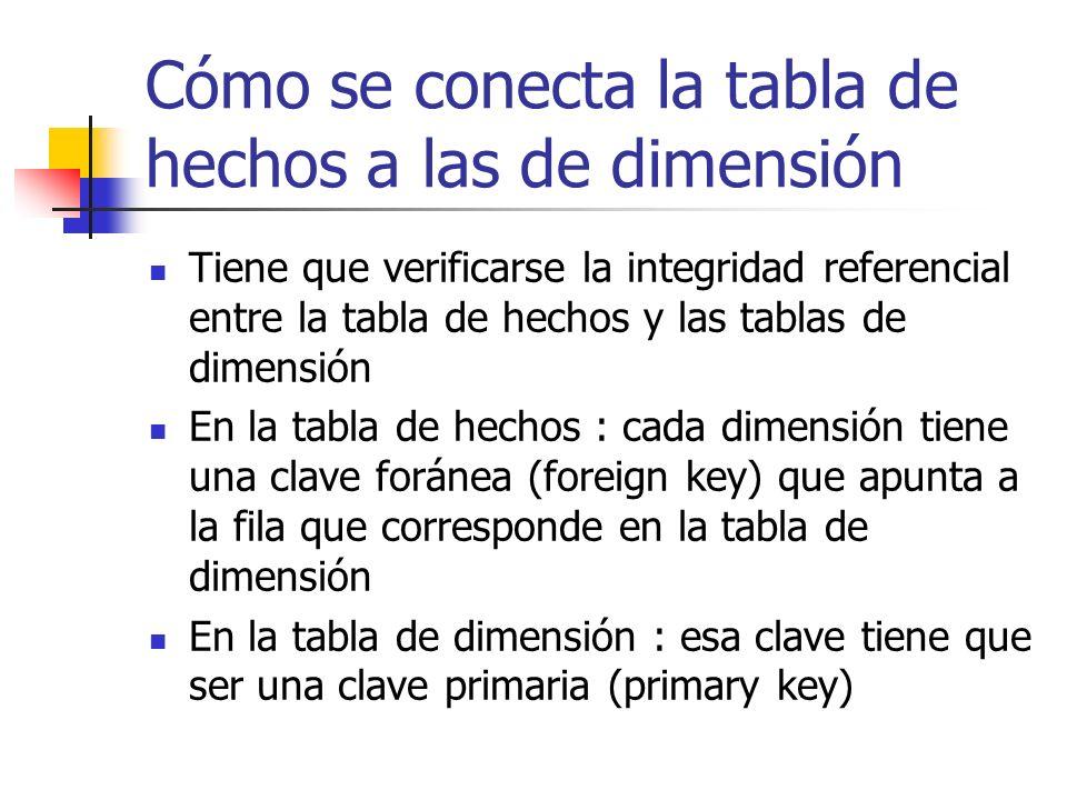 Cómo se conecta la tabla de hechos a las de dimensión Tiene que verificarse la integridad referencial entre la tabla de hechos y las tablas de dimensi