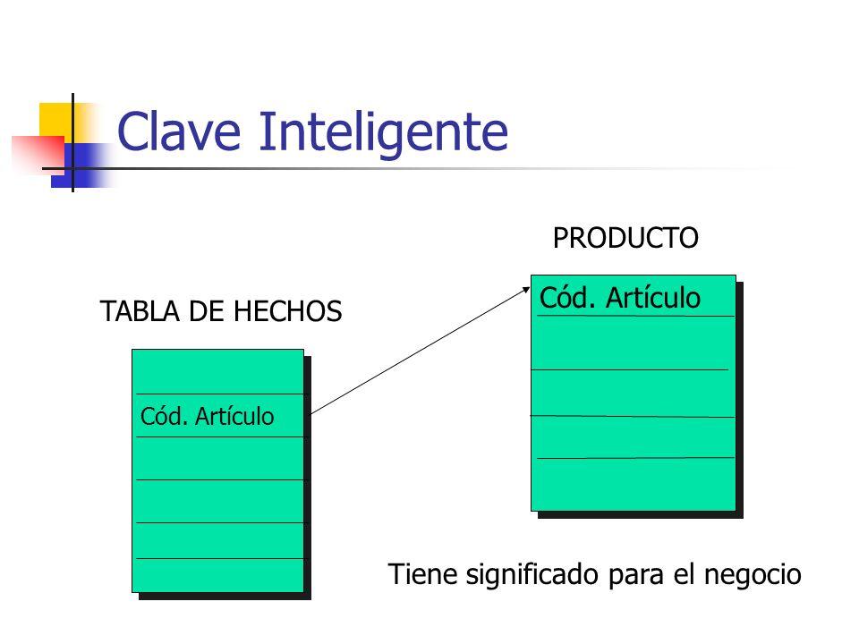 Clave Inteligente TABLA DE HECHOS Cód. Artículo PRODUCTO Tiene significado para el negocio