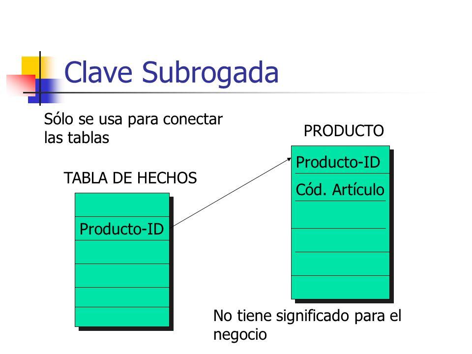 Clave Subrogada TABLA DE HECHOS Producto-ID PRODUCTO No tiene significado para el negocio Cód. Artículo Sólo se usa para conectar las tablas