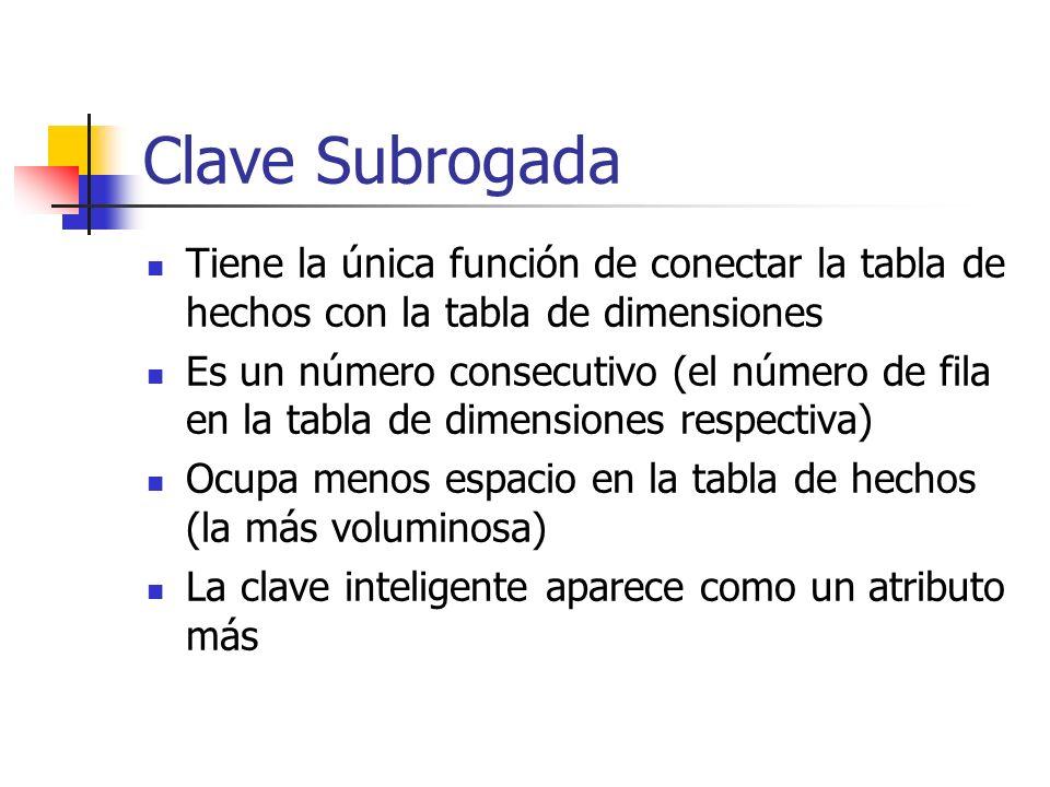 Clave Subrogada Tiene la única función de conectar la tabla de hechos con la tabla de dimensiones Es un número consecutivo (el número de fila en la ta