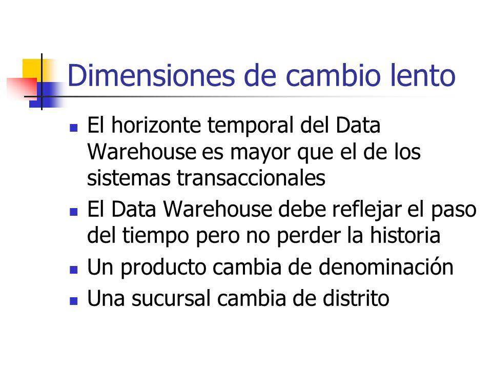 Dimensiones de cambio lento El horizonte temporal del Data Warehouse es mayor que el de los sistemas transaccionales El Data Warehouse debe reflejar e