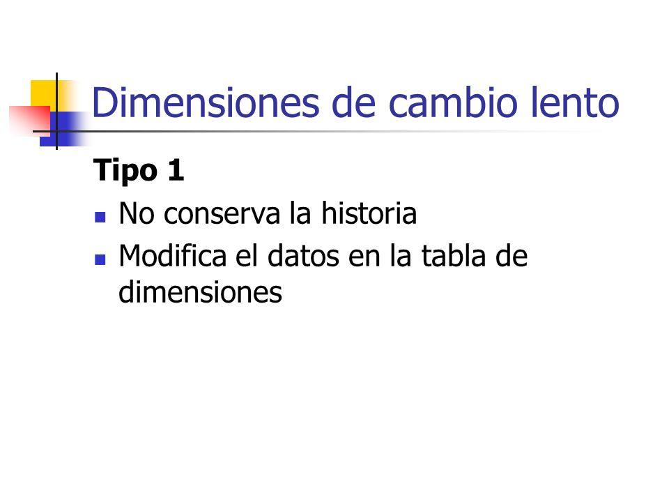 Dimensiones de cambio lento Tipo 1 No conserva la historia Modifica el datos en la tabla de dimensiones