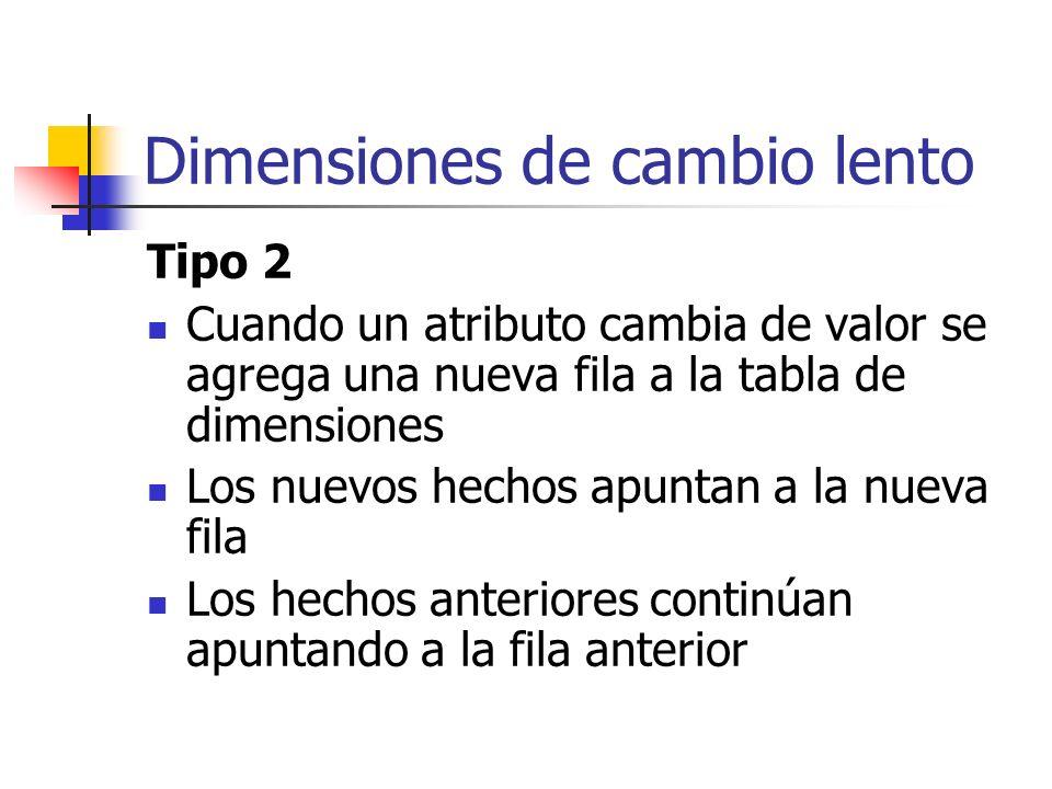 Dimensiones de cambio lento Tipo 2 Cuando un atributo cambia de valor se agrega una nueva fila a la tabla de dimensiones Los nuevos hechos apuntan a l
