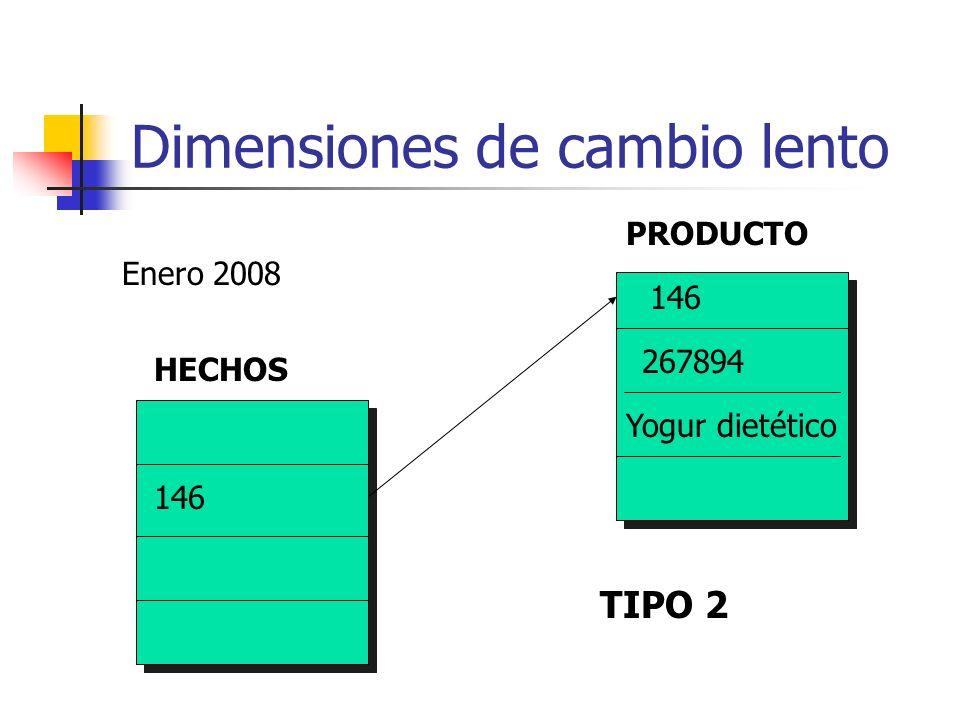 Dimensiones de cambio lento HECHOS PRODUCTO 146 267894 Yogur dietético Enero 2008 TIPO 2