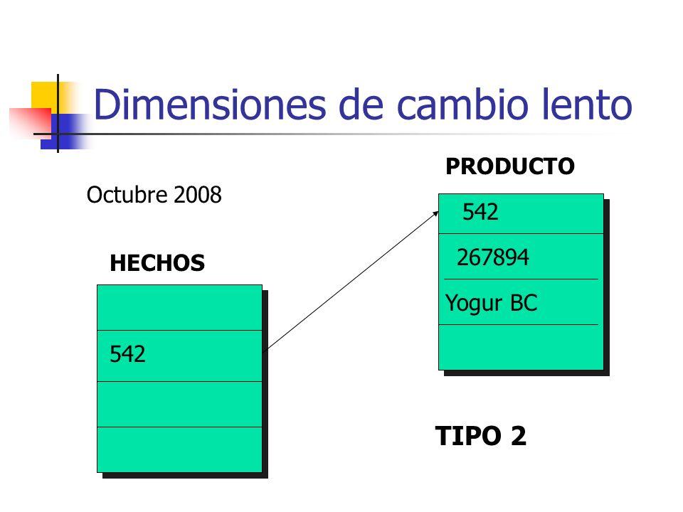 Dimensiones de cambio lento HECHOS PRODUCTO 542 267894 Yogur BC Octubre 2008 TIPO 2