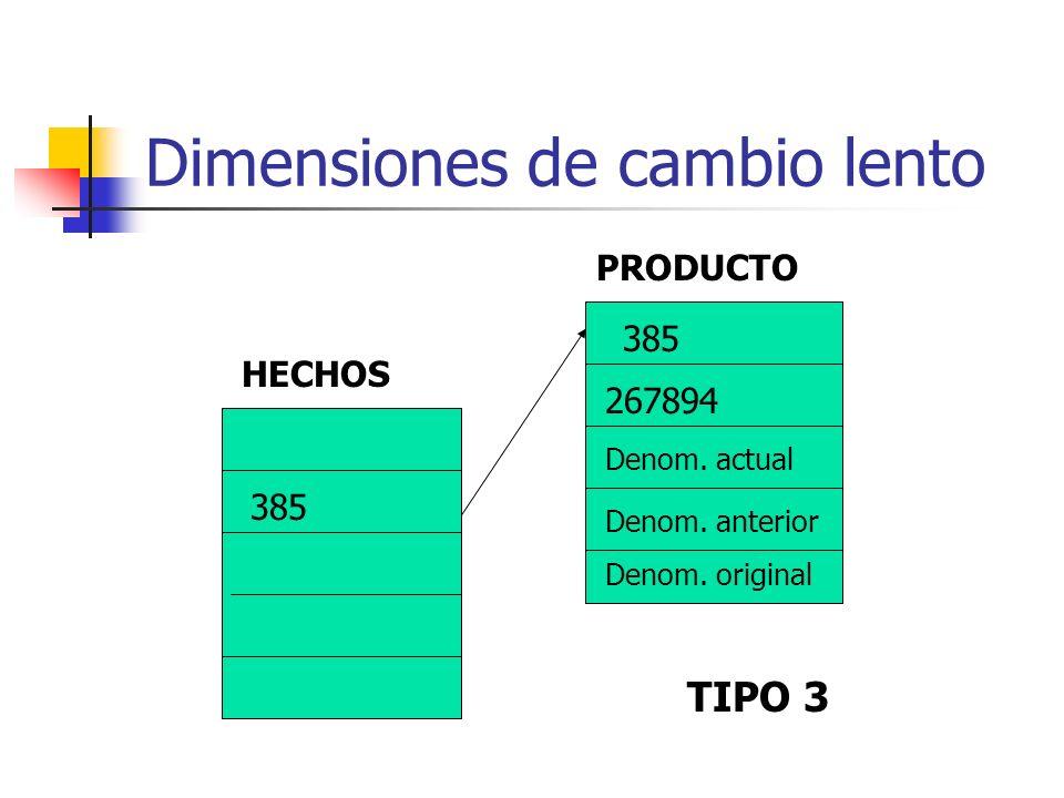 Dimensiones de cambio lento 385 267894 Denom. actual Denom. anterior Denom. original HECHOS PRODUCTO TIPO 3
