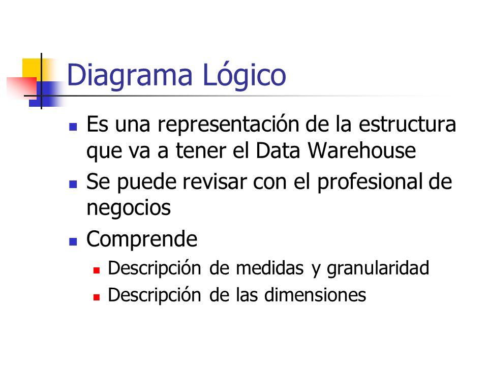 Diagrama Lógico Es una representación de la estructura que va a tener el Data Warehouse Se puede revisar con el profesional de negocios Comprende Desc