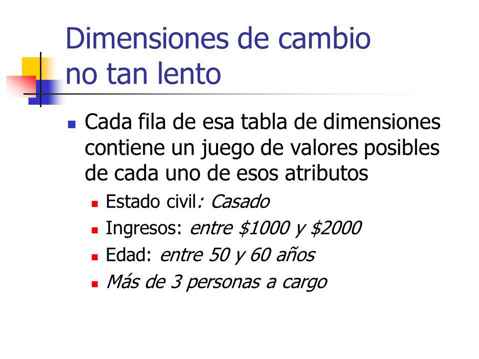 Dimensiones de cambio no tan lento Cada fila de esa tabla de dimensiones contiene un juego de valores posibles de cada uno de esos atributos Estado ci
