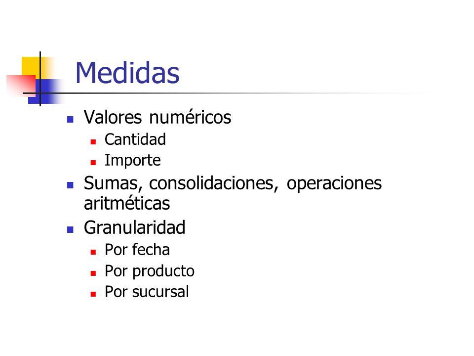 Medidas Valores numéricos Cantidad Importe Sumas, consolidaciones, operaciones aritméticas Granularidad Por fecha Por producto Por sucursal